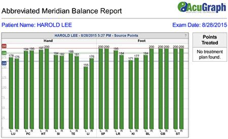 治疗后,再次用经络检测仪给病患李先生的检测,指数均呈现高水平。(硅谷中医周曲利提供)