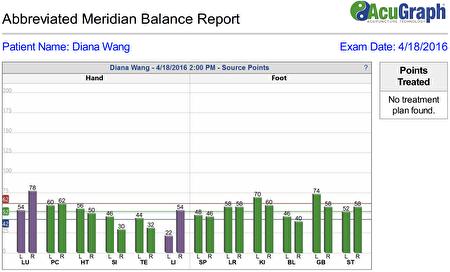王太太医治后,多项指数改善许多。(硅谷中医周曲利提供)
