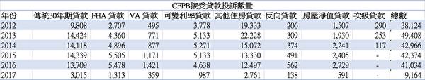 CFPB接受貸款投訴數量。