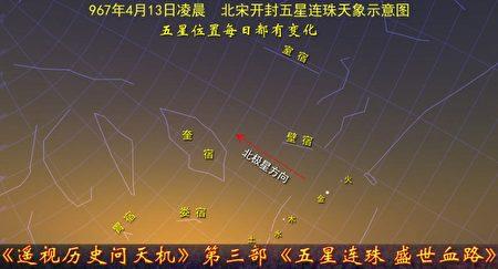 圖12-2:967年4月13日五星連珠天象示意圖,五星順序、位置有變化。