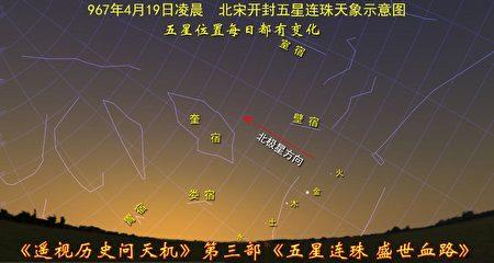 圖12-3:967年4月19日五星連珠天象示意圖,五星位置又有變化。