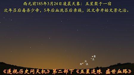 圖12-5:西元前185年天象,五星聚於壁宿,血光之劫,作為西漢文景之治的序幕。