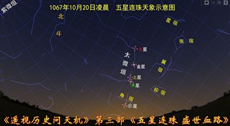 圖12-7:1067年五星聚天象,北宋英宗逆天,先天象9個月而亡。