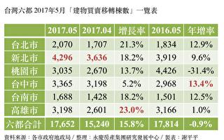 六都5月交易量增15.8% 谢志杰:留意新屋市场