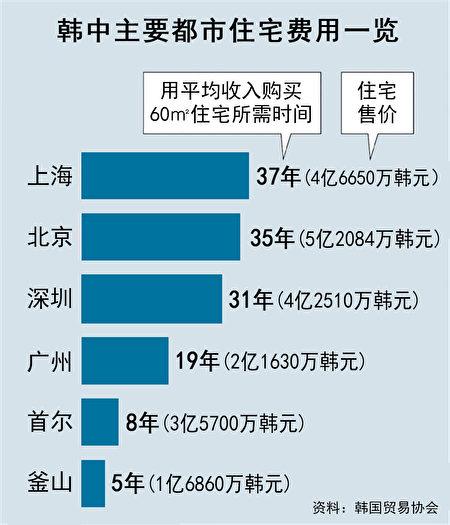 韩中主要都市住房费用一览表。(大纪元资料)