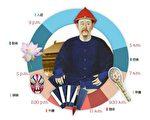 大清皇帝一日起居的三点启示