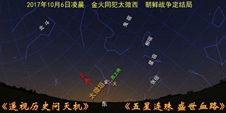 圖1:2017年10月6日天象圖,金星土星幾乎重合,進犯太微垣的「西上將」星。