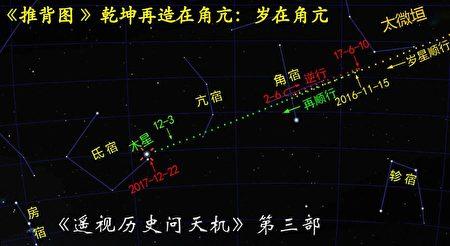 圖6:2016~2018年木星軌跡天象圖(部分)。