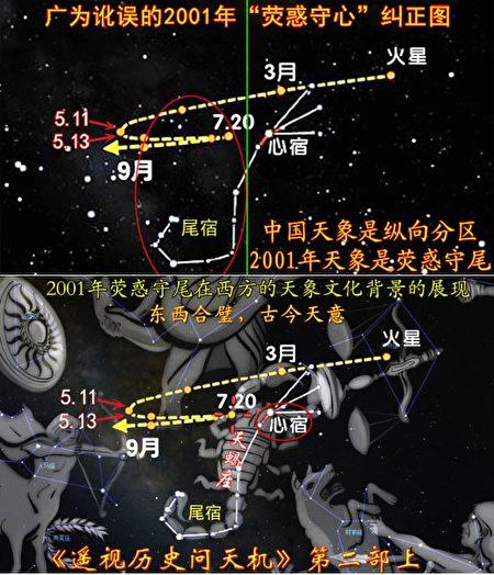 圖5:2001年火星軌跡在東西方天象文化中的展現對比:熒惑守尾,撒旦傷腿。