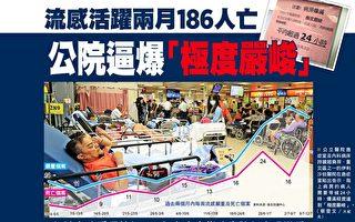 """香港流感活跃两月186人亡 公院逼爆""""极度严峻"""""""