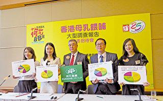 香港調查指九成媽媽曾餵哺母乳