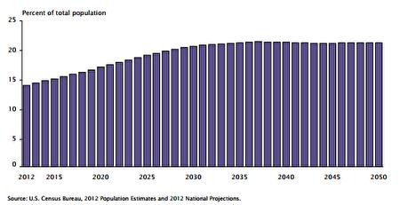 圖表2:65歲以上人口占全國人口百分比。(加州保險代理Jun提供)