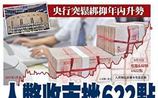 央行突出招抑升势 人民币收市急挫622点