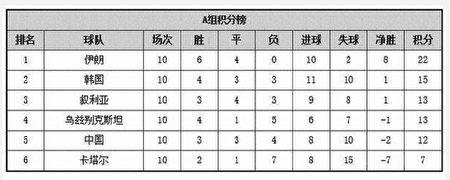 2018世界盃預選賽,亞洲區12強賽A組積分榜。(大紀元)