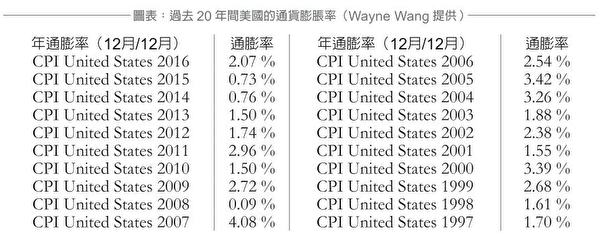 图表:过去20年间美国的通货膨胀率。(Wayne Wang提供)