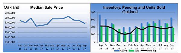東灣房市奧克蘭(Oakland)獨立家庭住房市場銷售狀況摘要。(東灣地產經紀Diana黃提供)