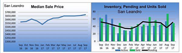 灣區地產聖利安卓(San Leandro)獨立家庭住房市場銷售狀況摘要。(東灣地產經紀Diana黃提供)