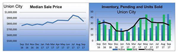 東灣房市聯合市(Union City)獨立家庭住房市場銷售狀況摘要。(東灣地產經紀Diana黃提供)