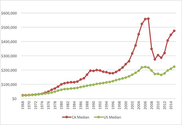 附录:过去48年美国与加州的房地产中值变化曲线。(湾区地产经纪王万龙提供)