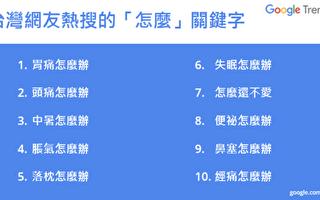 Google熱搜資訊排行 台灣用戶愛問「怎麼辦」