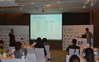 EF發布2017全球英語能力,台灣在80國家中排名40,但雙北市的成績在亞洲地區有水準之上。(EF國際文教機構提供)