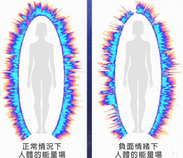 出現負面情緒後人體的能量場出現缺損。(科羅特科夫提供)