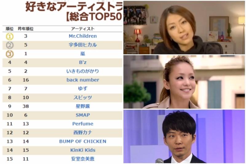 日本樂迷票選2017年最愛歌手排行Top50是?