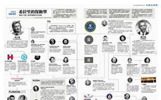 新报告揭通俄门真相:希拉里阵营构陷川普