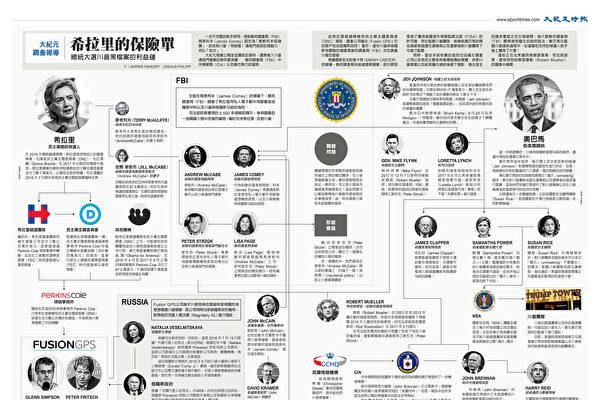 無中生有害特朗普?媒體人揭民主黨四年陰謀