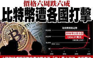 各國加碼監管 比特幣價格六週跌六成