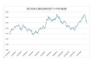 澳元对美元价格跌破78美分