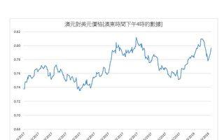 澳元对美元价格强劲反弹趋近80美分