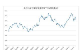 澳元对美元价格本周连跌四天 周五回稳
