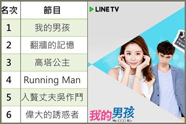 LINE TV第一季追劇排行 台劇囊括前三名