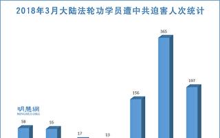 2018年3月至少365位法輪功學員被中共綁架