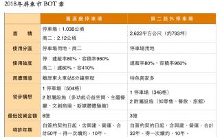屏東舊酒廠最低投資8億 潘孟安赴台中招商