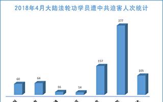 4月份至少377名法轮功学员被中共绑架