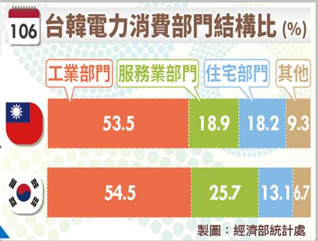 台民生用電年均增2.2%  高過工商用電