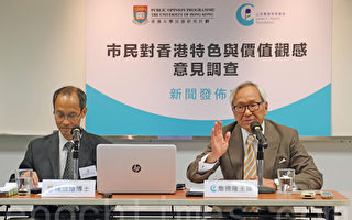 民調:港人指司法獨立及核心價值最重要