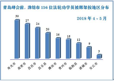 上合峰会期间,中共当局抓捕山东法轮功学员的统计图。(明慧网)