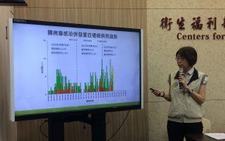 台腸病毒疫情 估6月下旬達高峰