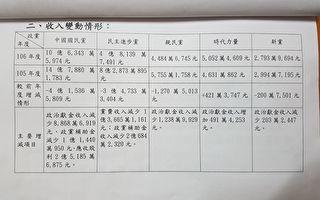 內政部公告政黨財務 國民黨財產高達189億