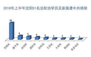 1至6月沈阳至少58名法轮功学员遭冤判绑架