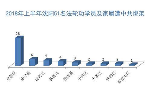 1至6月瀋陽至少58名法輪功學員遭冤判綁架