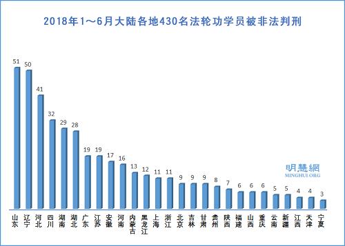 今年上半年 至少430法輪功學員遭非法判刑