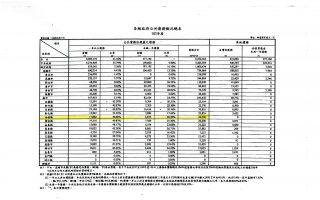 南投减债有成  债务管理绩效全国第六名