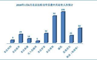 2018年上半年 北京法轮功学员遭迫害综述