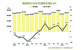 制造业Q2营收6.6兆 连续7季正成长