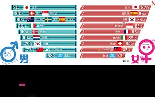台民众平均寿命80.4岁 北市最长寿、东县最低