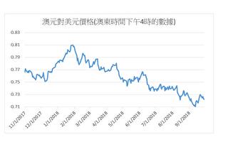 美元指數半年上漲6% 相對多種貨幣升值